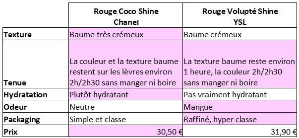 comparatif rouge shine